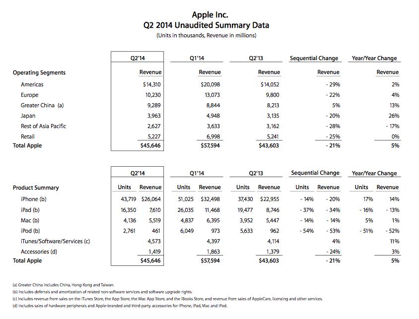 Q2 2014 kwartaalresultaten