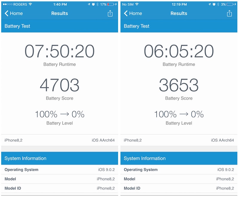 Geekbench battery tests on TSMC (left) and Samsung (right) iPhone 6s Plus variants