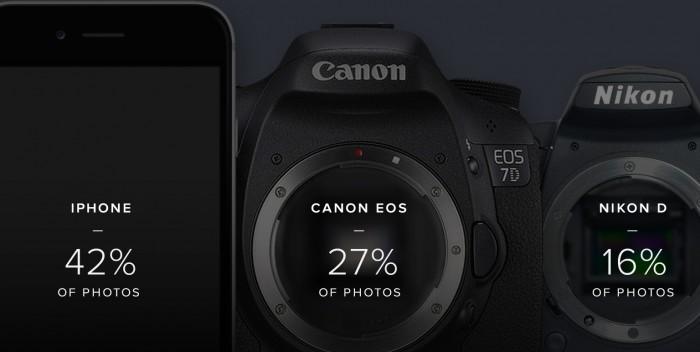 populairste camera's op Flcikr